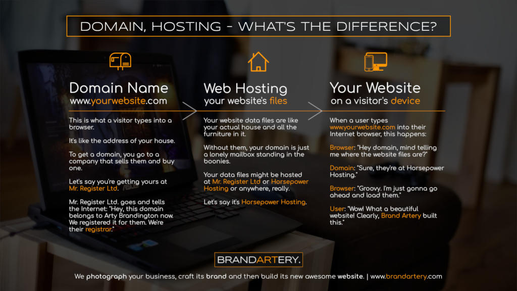 Domain and Hosting Explained · Web Design, Photography & Branding Studio · Brand Artery